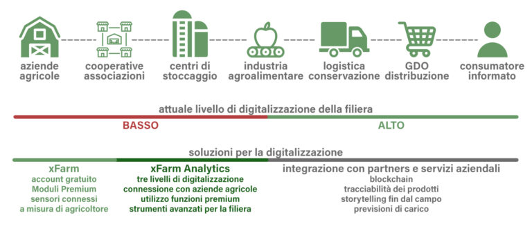 Industria Agroalimentare Supply Chain