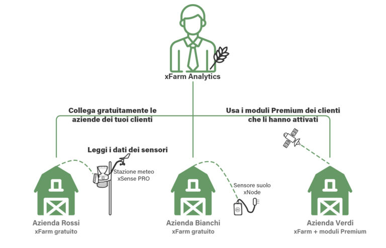 Analytics for Agronomists